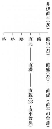 井伊直虎家系図4