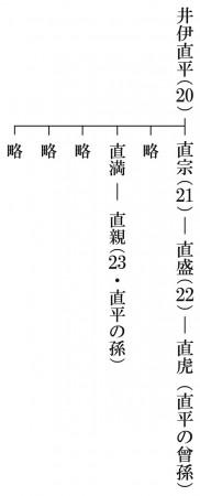 井伊直虎家系図3
